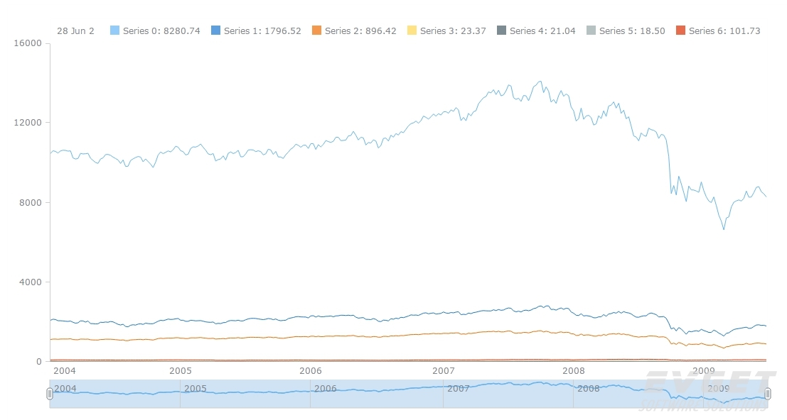 AnyStock预览:Single Chart with Multiple Data Sets