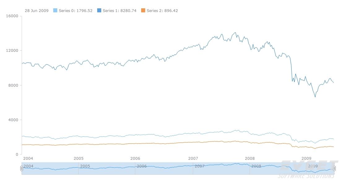 AnyStock预览:Multi-Series Line Chart