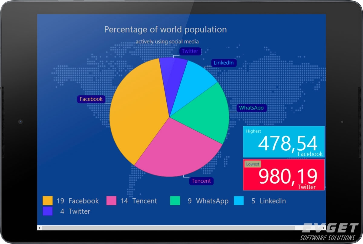 TeeChart Java for Android预览:population framed