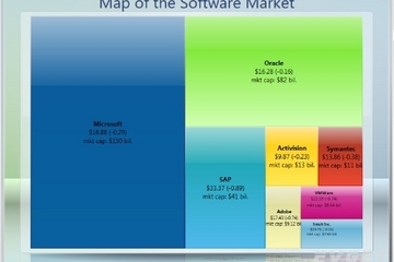 Chart FX for WPF预览:Tree Map Chart