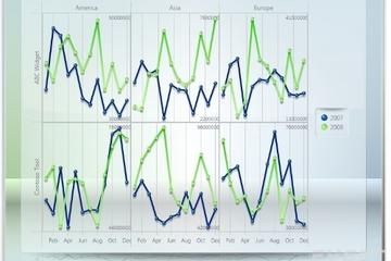 Chart FX for WPF预览:Pane Matrix