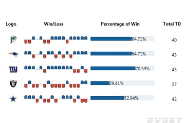 Chart FX for WPF预览:Win-Loss Chart