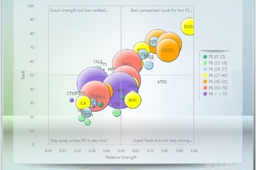 Chart FX for WPF预览:Bubble Charts