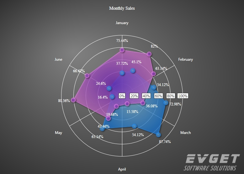 MindFusion.Charting for WPF预览:polar chart