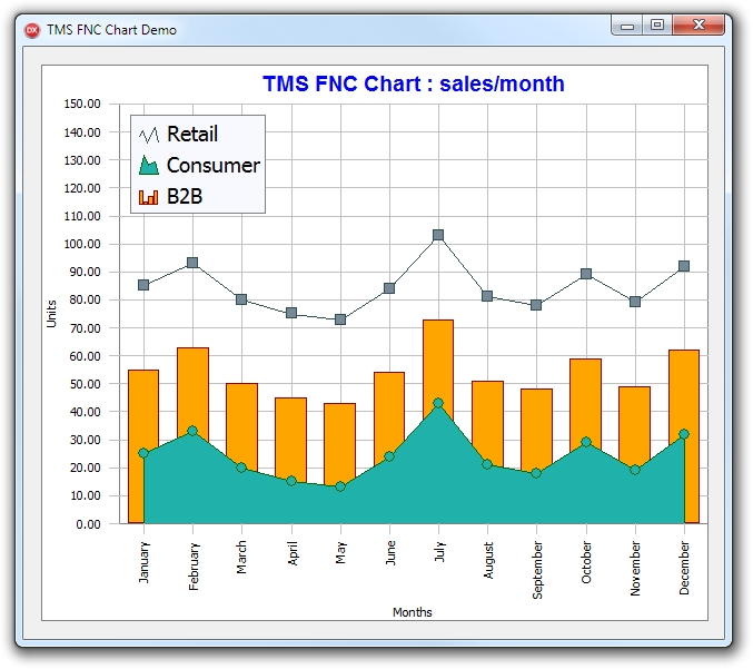 TMS FNC Chart预览:TMSFNCChart_VCL_Win