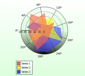 MindFusion.Charting for WebForms预览:polar1