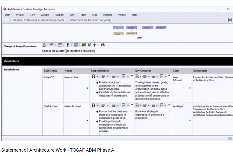 Visual ParadigmTOGAF ADM 指导:如何制定架构工作说明书