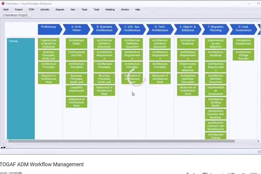 Visual ParadigmTOGAF ADM 指导:TOGAF ADM 工作流程管理