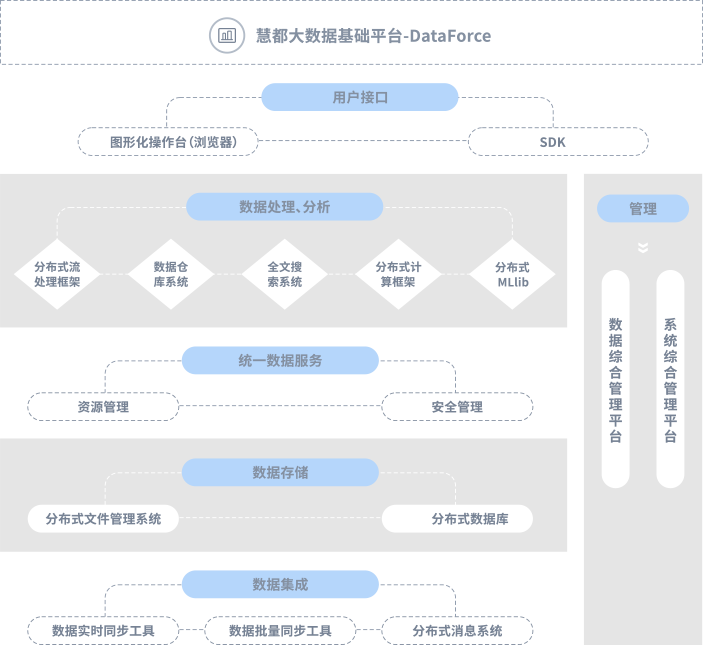 DataForce的架构