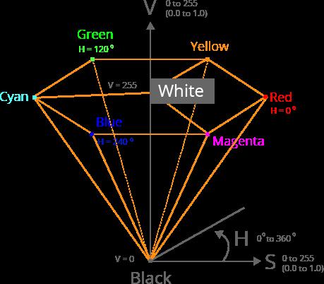 图像处理101教程:颜色模型