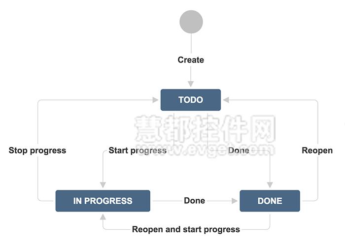 JIRA问题跟踪项目流程图