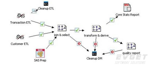 SPSSModeler-deployment