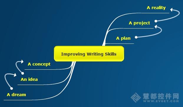 写给大学生:巧用思维导图软件提升写作能力