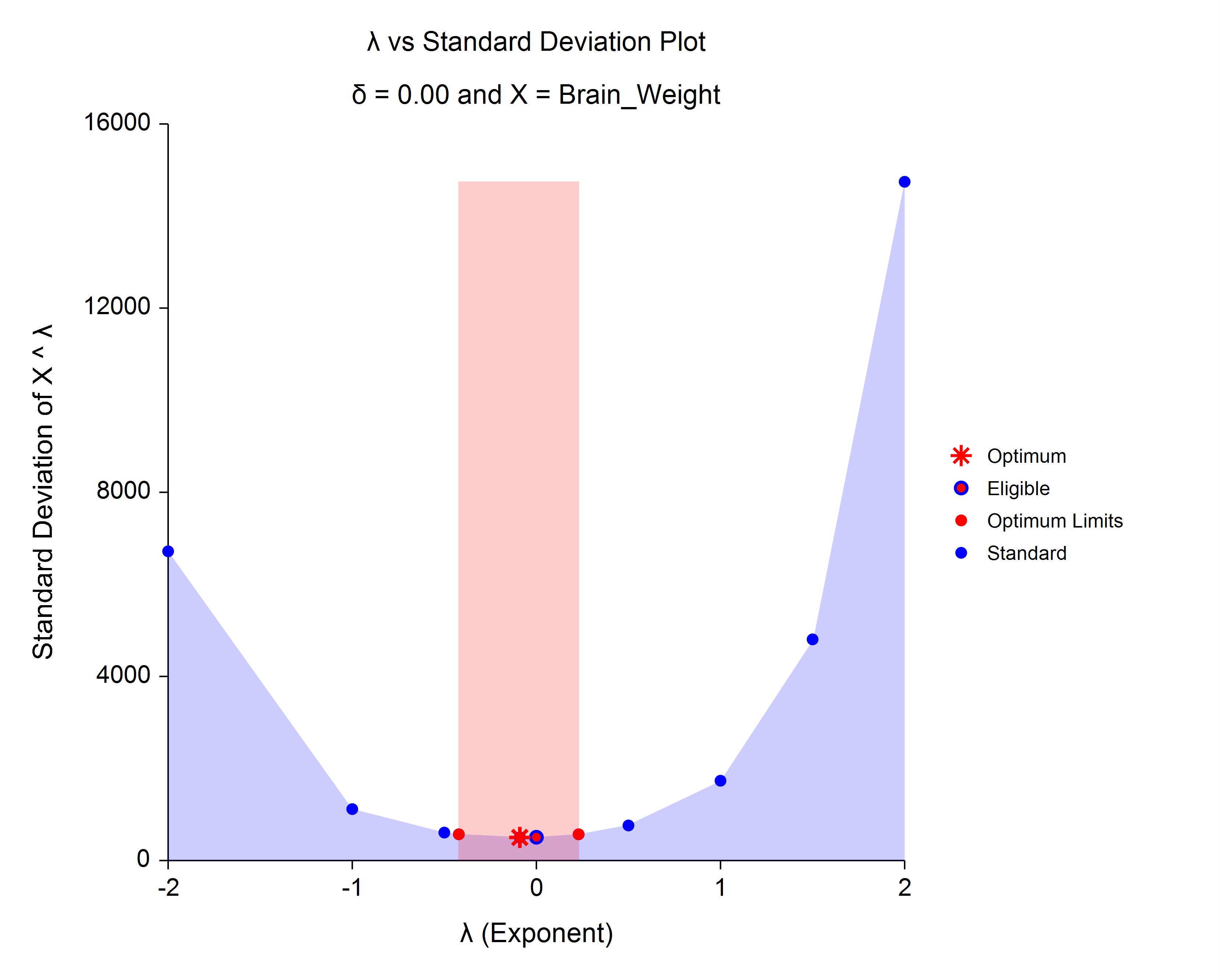 Box-Cox Transformation Plot