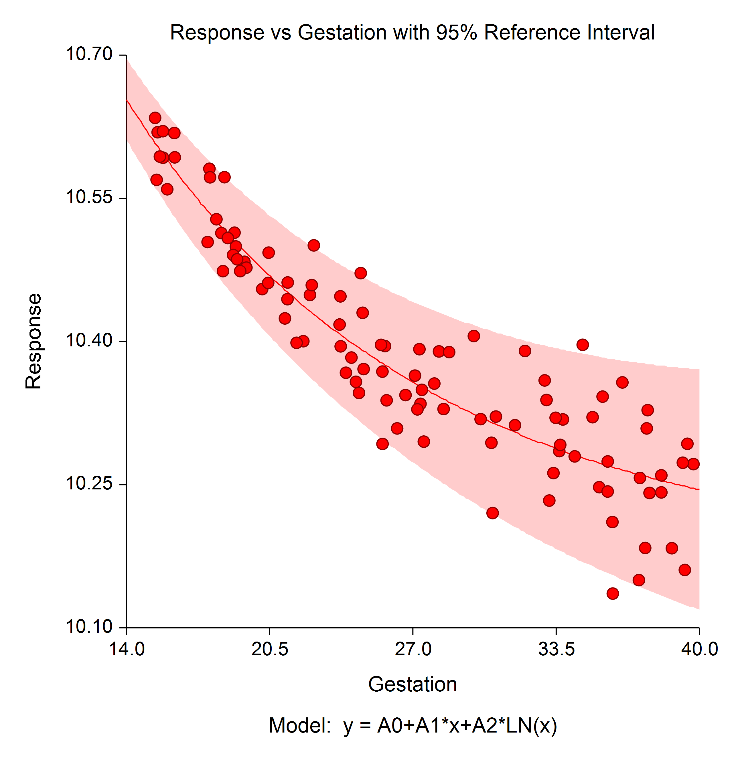 Reference Interval Plot