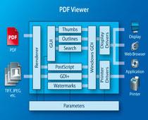 3-Heights PDF Viewer是一个简洁精致的控件,专门用于PDF文档的查看。