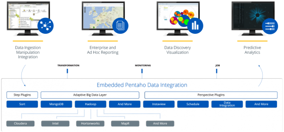 Pentaho Big Data Analytics - Investment Protection with Adaptive Big Data Layer