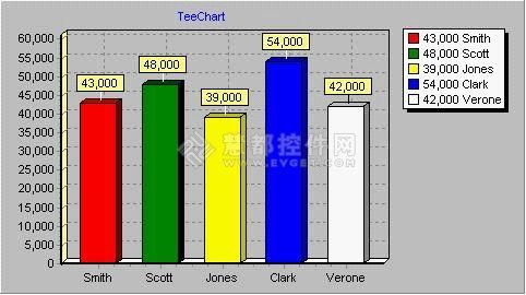 Teechart探秘之数据库图表