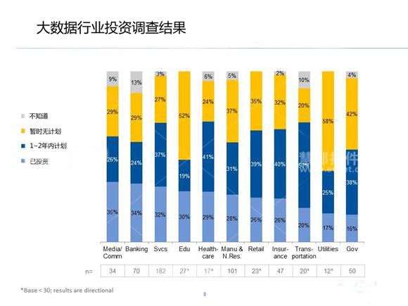 大数据行业投资调查结果