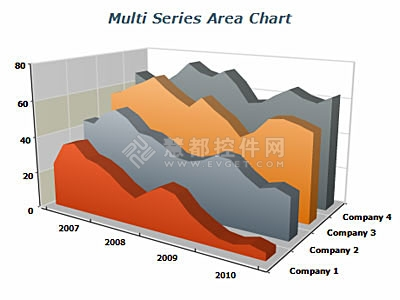 Nevron Chart for .NET,图表控件,3D图表解决方案,3D面积图