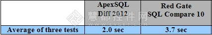 ApexSQL Diff vs. SQL Compare性能对比测评 Schema对比