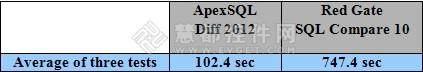 ApexSQL Diff vs. SQL Compare性能对比测评 对象对比