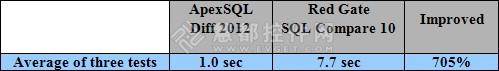 ApexSQL Diff vs. SQL Compare性能对比测评 结果显示