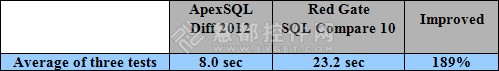 ApexSQL Diff vs. SQL Compare性能对比测评