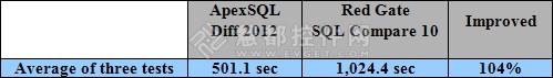 ApexSQL Diff vs. SQL Compare性能对比测评 依赖项处理