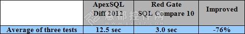 ApexSQL Diff vs. SQL Compare性能对比测评 对象过滤
