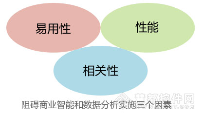 商业智能(BI)和数据分析发展前景与阻碍因素分析