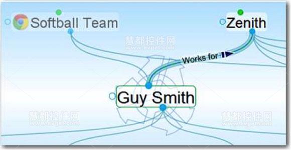 单向连接 单向连接适用于当想法 B处于活动状态时想法A与之相关、但当想法A处于活动状态时想法B与之不相关的情况。 例如:当某人处于活动状态时,你或许想看看他/她在为哪个公司工作。然而,当这个拥有上万员工的大公司处于活动状态时,你并不想一一看到这个公司下面的所有员工。此时,创建一个works for连接类型并为它设置方向就可以很好地满足你的需求。 连接方向设置