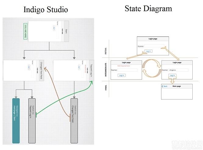 Indigo Studio,屏幕草图