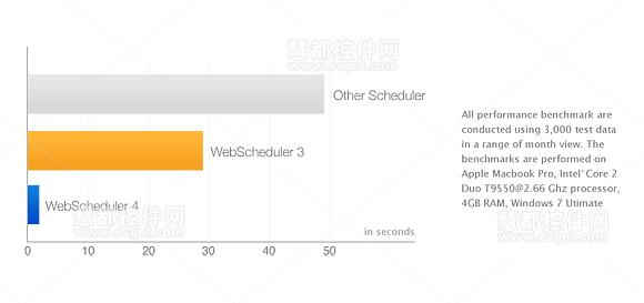 Optimized Performance,网络调度,InterSoft 2013,用户界