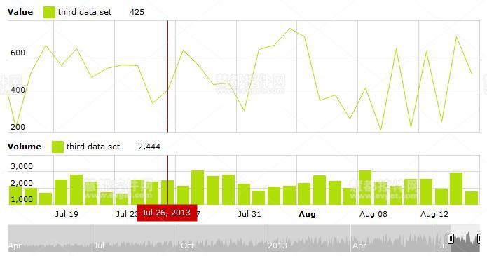 JavaScript Stock Chart金融图表