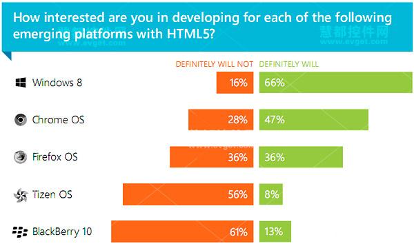 Kendo UI,HTML5,Google's Chrome OS ,Mozilla's Firefox OS