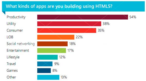 Kendo UI,2013年,HTML5,Productivity App,Utility App
