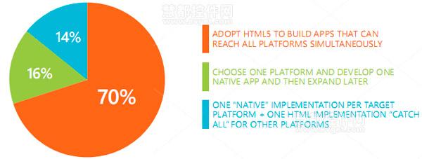 Kendo UI,HTML5,跨平台移动应用