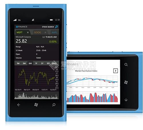 NetAdvantage for Windows Phone,Windows Phone 8移动应用开发工具