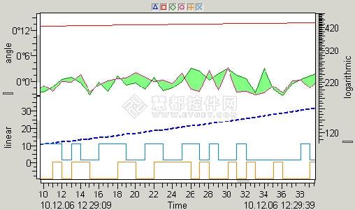 TrendViewer,.NET平台下的绘图图表控件,曲线图表