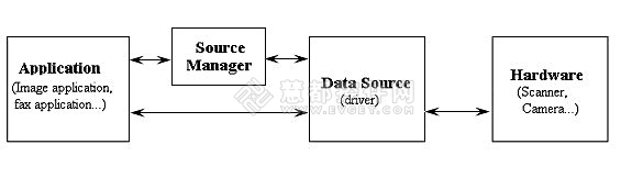 TWAIN,扫描识别软件