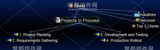 使用TheBrain实现项目阶段可视化