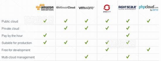 zend server对于云服务支持