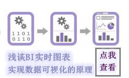浅谈BI实时图表实现数据可视化的原理