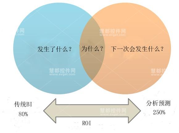 传统BI和预测分析的ROI