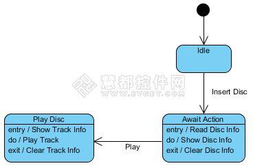 UML工具,UML建模,UML建模工具,VP-UML,状态机