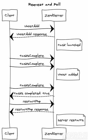 zendserver作为web应用服务器,在使用时,涉及连接的基本步骤