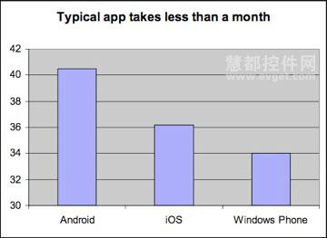 Android超越iOS和Windows Phone成为移动APP开发最快的平台
