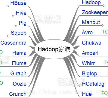 hadoop教程:hadoop的源起和体系架构