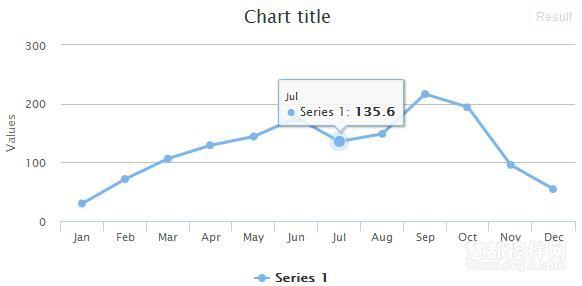 Highcharts图表效果图